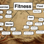 Project F6 = Fitness